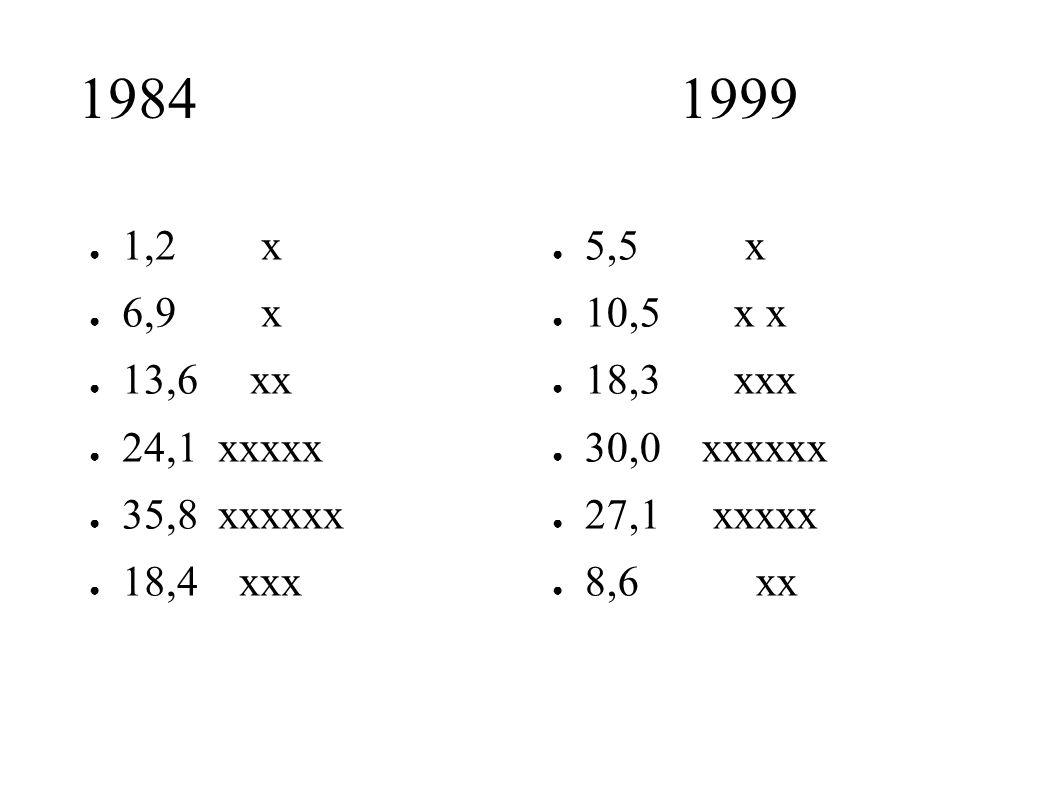 1984 1999 1,2 x. 6,9 x. 13,6 xx. 24,1 xxxxx. 35,8 xxxxxx.