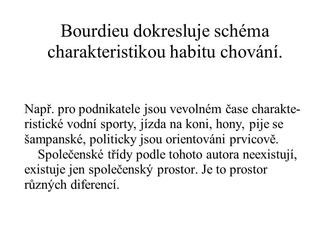 Bourdieu dokresluje schéma charakteristikou habitu chování.