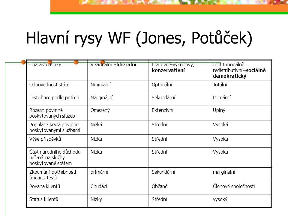Hlavní rysy WF (Jones, Potůček)