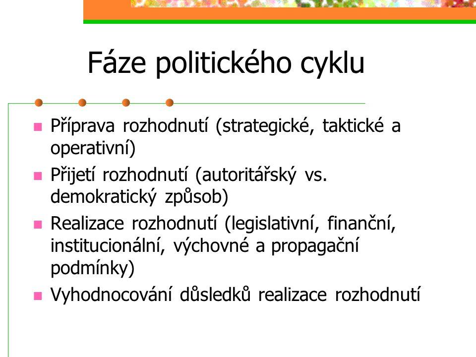 Fáze politického cyklu