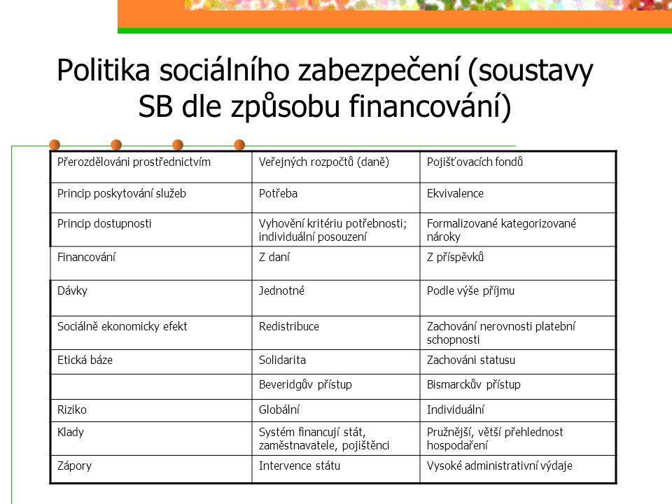Politika sociálního zabezpečení (soustavy SB dle způsobu financování)