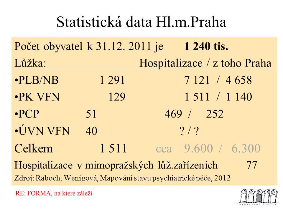 Statistická data Hl.m.Praha