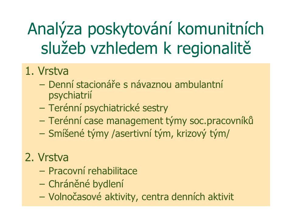 Analýza poskytování komunitních služeb vzhledem k regionalitě