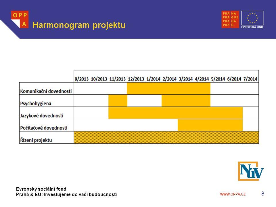 Harmonogram projektu Evropský sociální fond