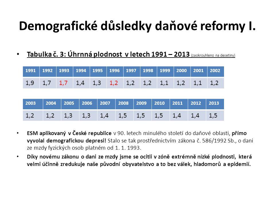 Demografické důsledky daňové reformy I.