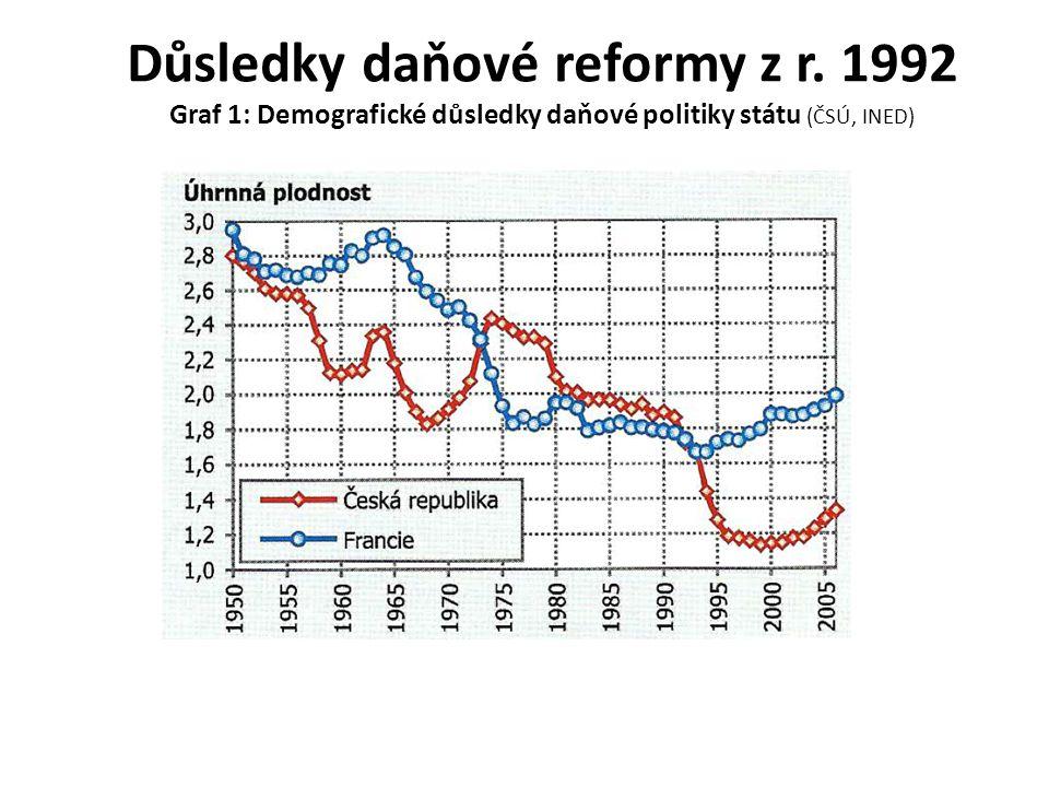 Důsledky daňové reformy z r