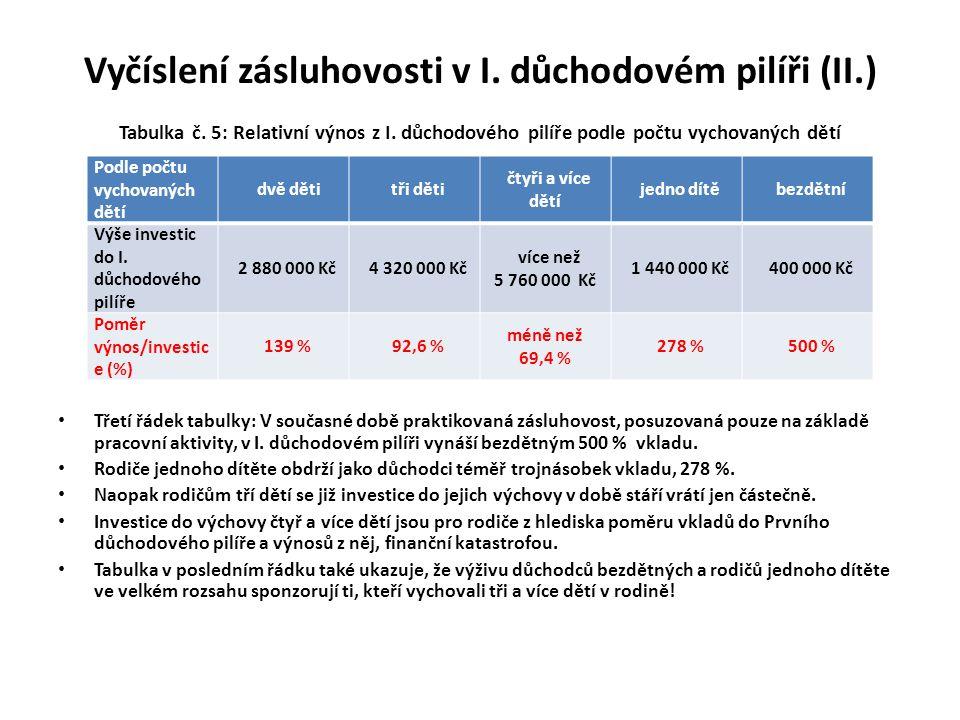 Vyčíslení zásluhovosti v I. důchodovém pilíři (II. ) Tabulka č