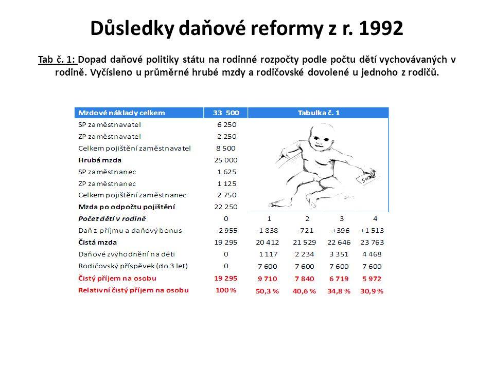 Důsledky daňové reformy z r. 1992 Tab č