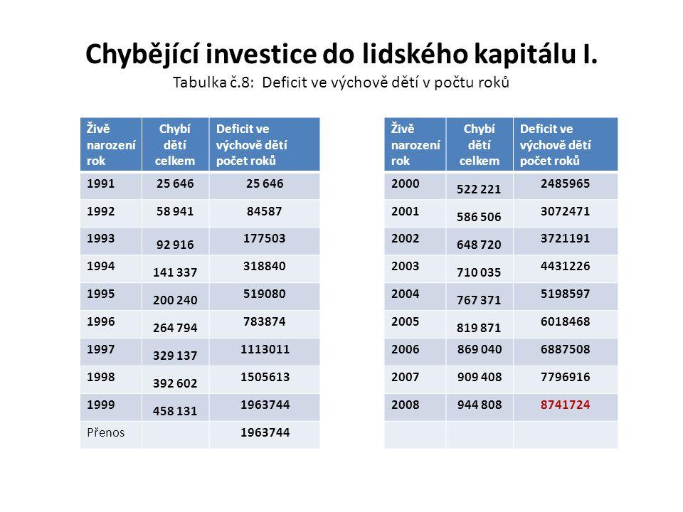 Chybějící investice do lidského kapitálu I. Tabulka č