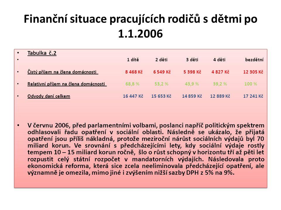 Finanční situace pracujících rodičů s dětmi po 1.1.2006