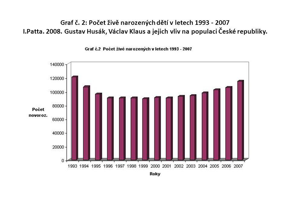 Graf č. 2: Počet živě narozených dětí v letech 1993 - 2007 I. Patta