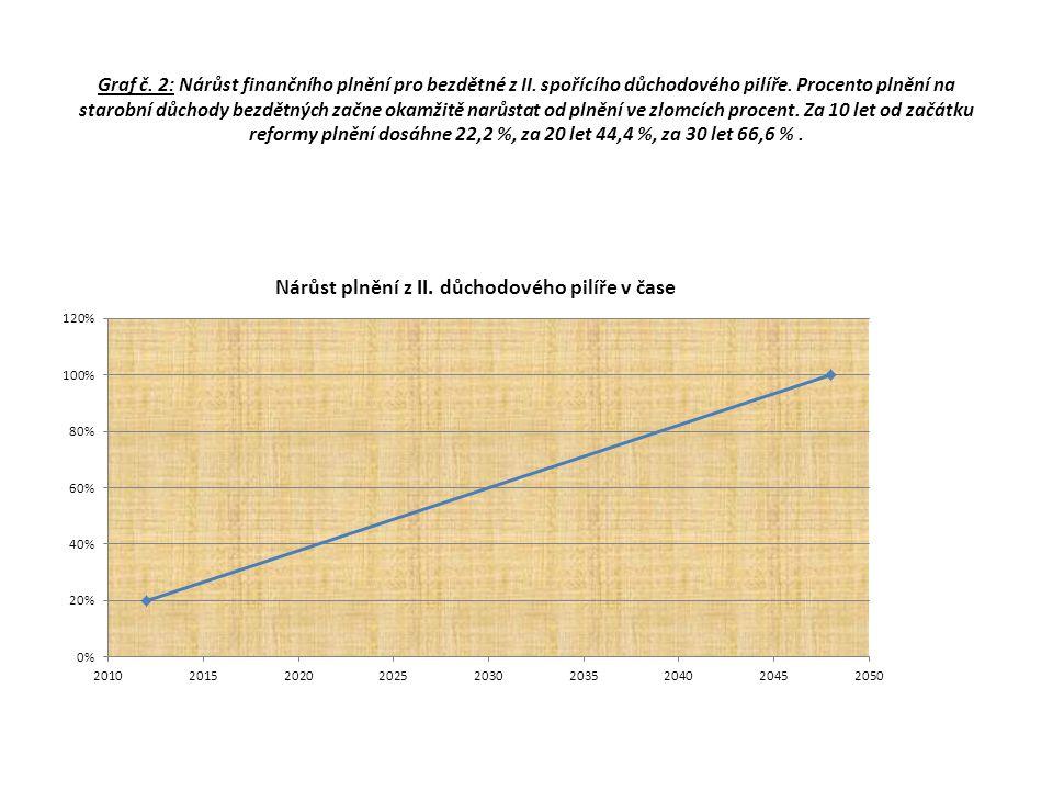 Graf č. 2: Nárůst finančního plnění pro bezdětné z II
