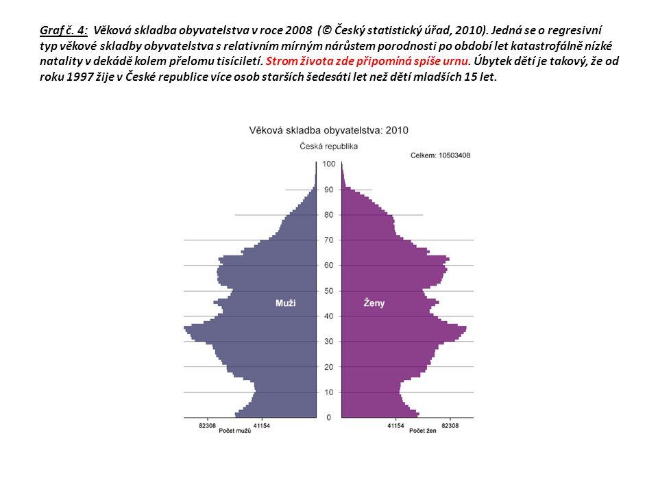 Graf č. 4: Věková skladba obyvatelstva v roce 2008 (© Český statistický úřad, 2010).