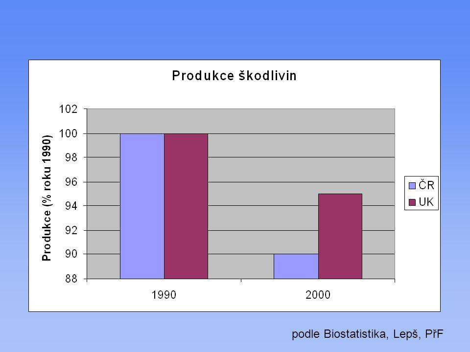 podle Biostatistika, Lepš, PřF