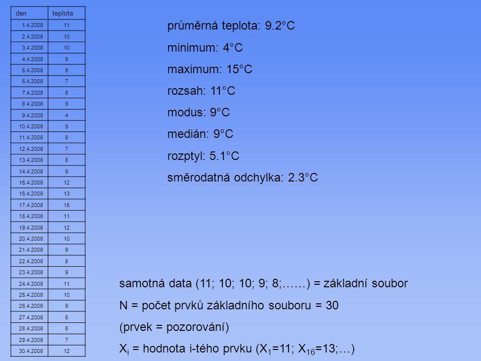 směrodatná odchylka: 2.3°C