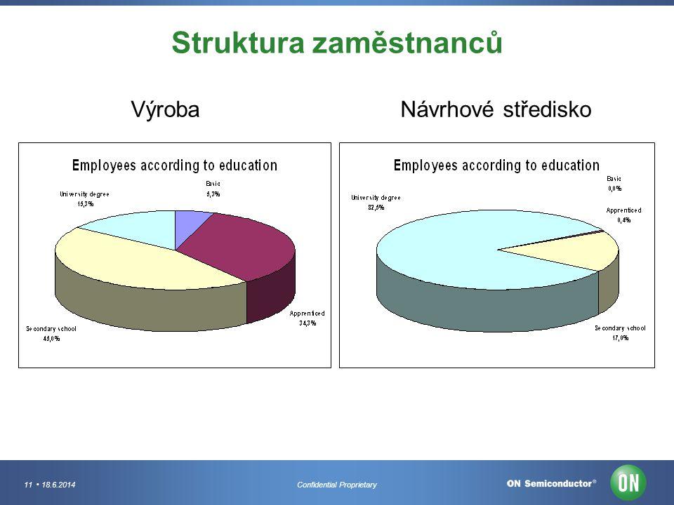Struktura zaměstnanců