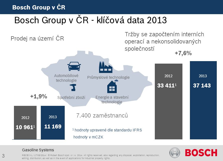 Bosch Group v ČR - klíčová data 2013