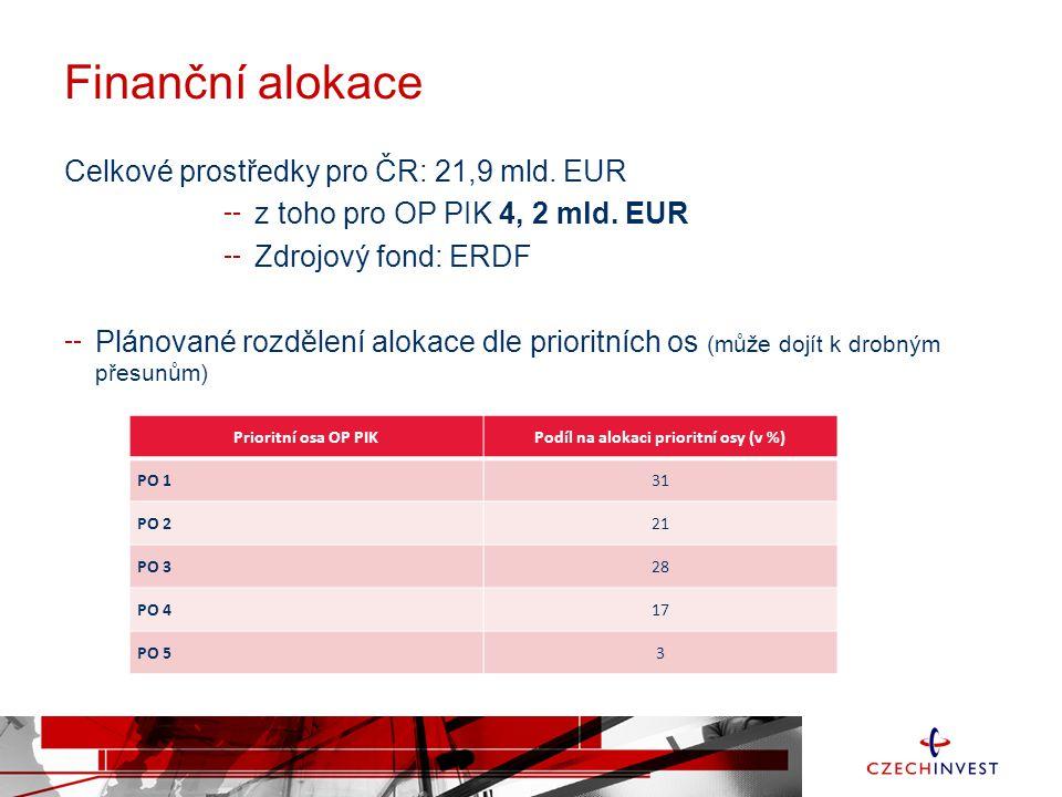 Podíl na alokaci prioritní osy (v %)