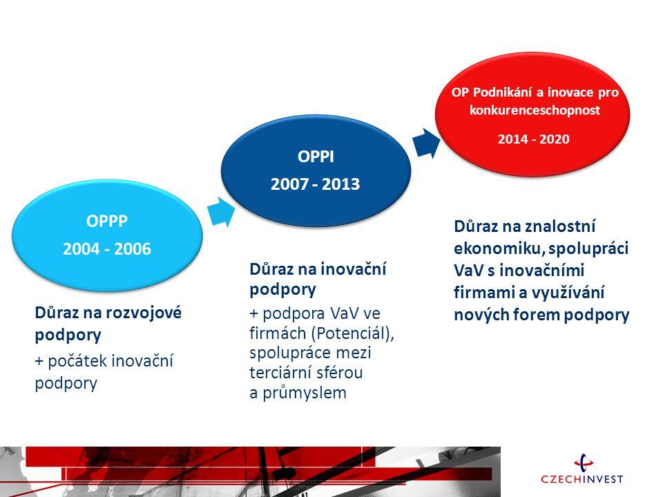 OP Podnikání a inovace pro