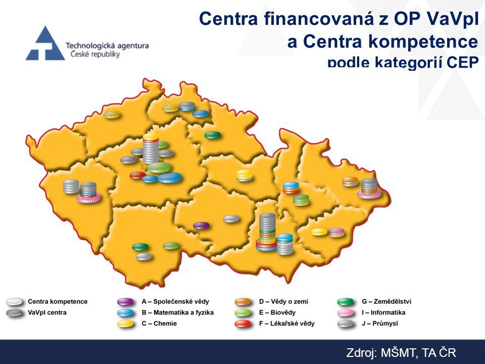 Centra financovaná z OP VaVpI a Centra kompetence podle kategorií CEP