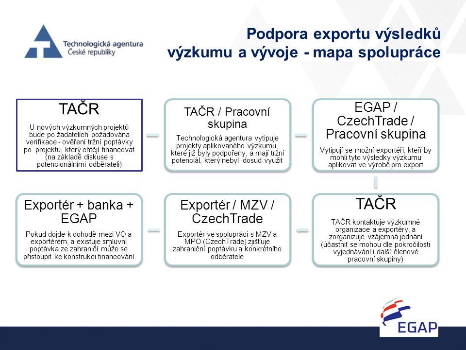 Podpora exportu výsledků výzkumu a vývoje - mapa spolupráce