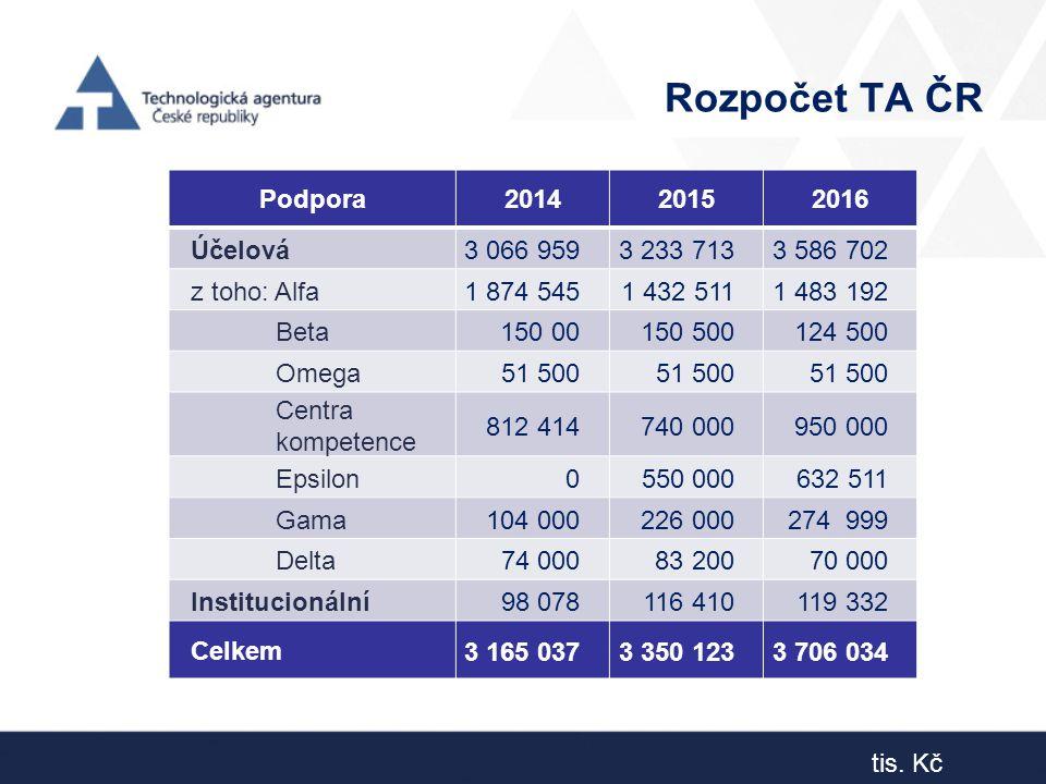 Rozpočet TA ČR Podpora 2014 2015 2016 Účelová 3 066 959 3 233 713