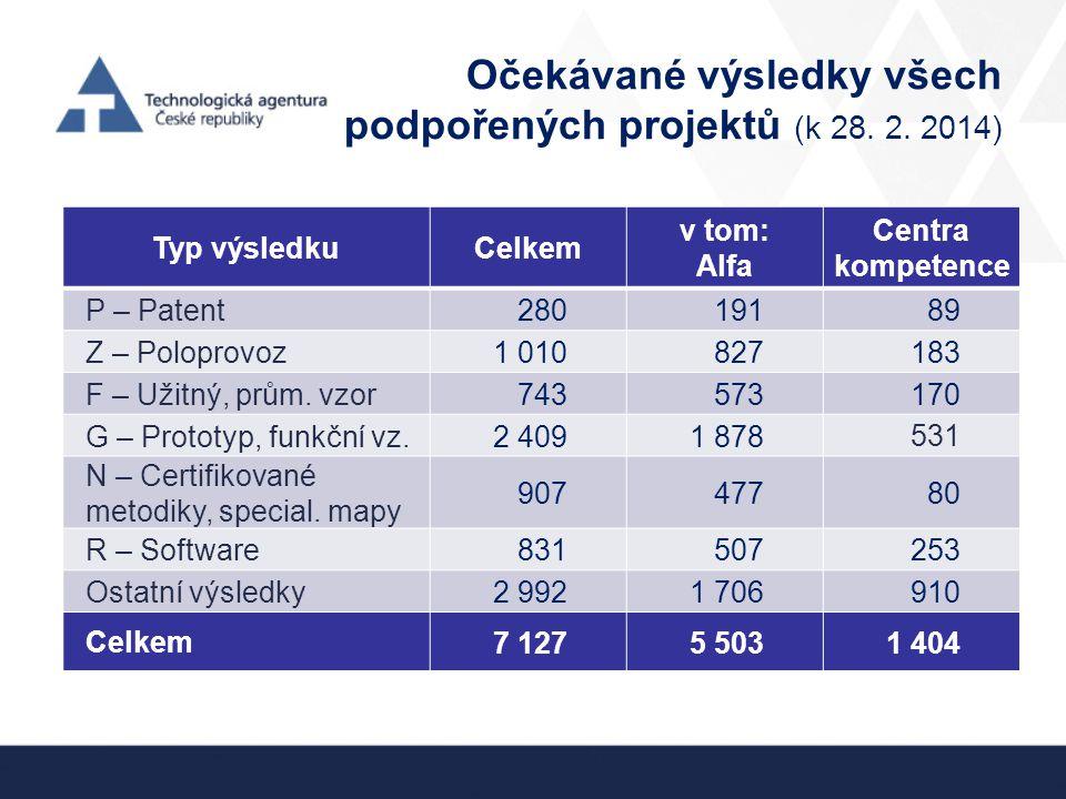 Očekávané výsledky všech podpořených projektů (k 28. 2. 2014)