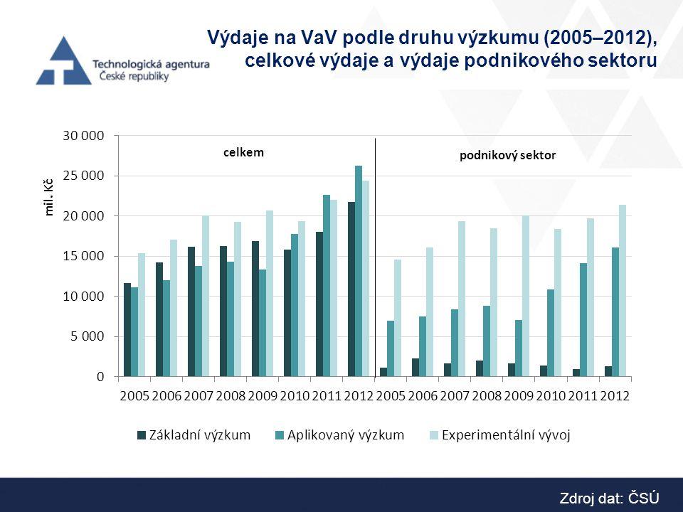 Výdaje na VaV podle druhu výzkumu (2005–2012), celkové výdaje a výdaje podnikového sektoru