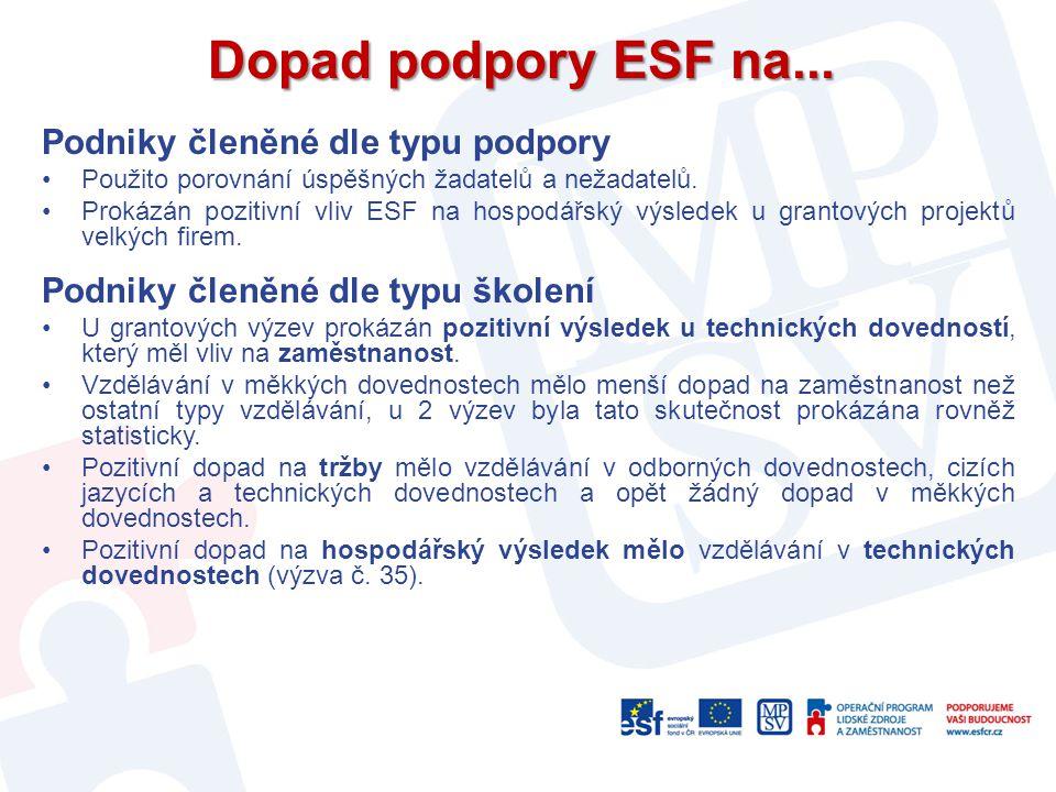 Dopad podpory ESF na... Podniky členěné dle typu podpory