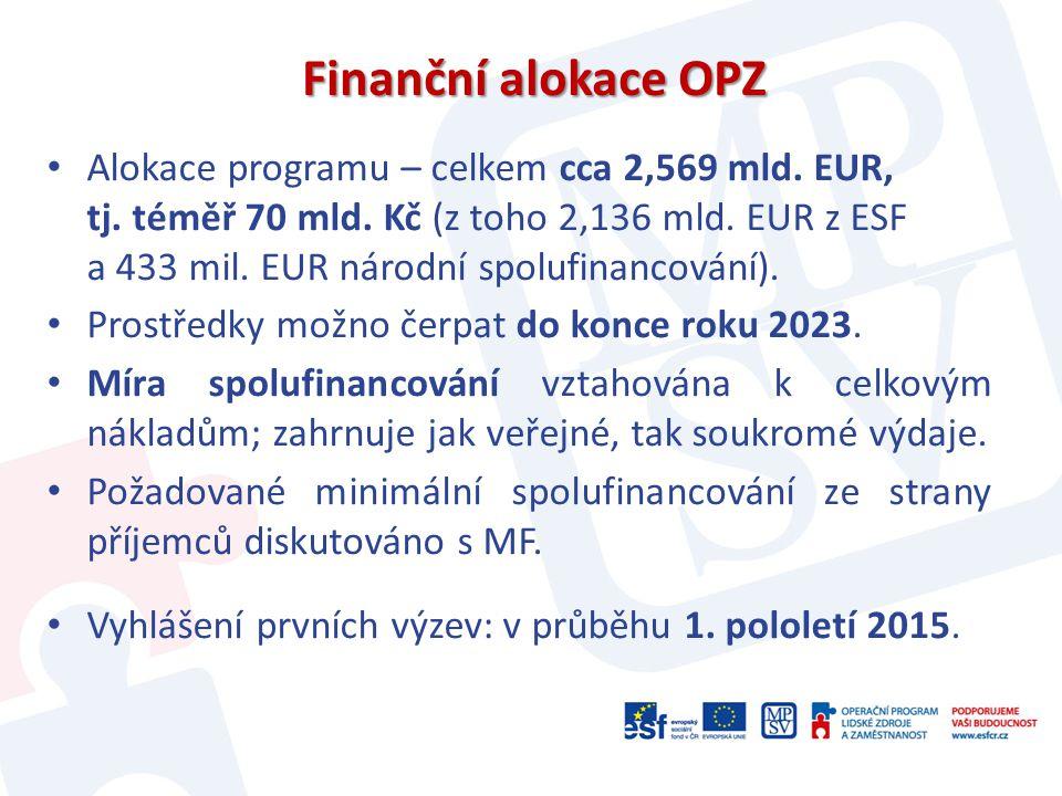 Finanční alokace OPZ