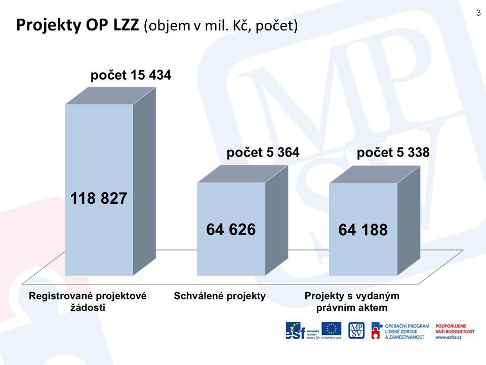 Projekty OP LZZ (objem v mil. Kč, počet)