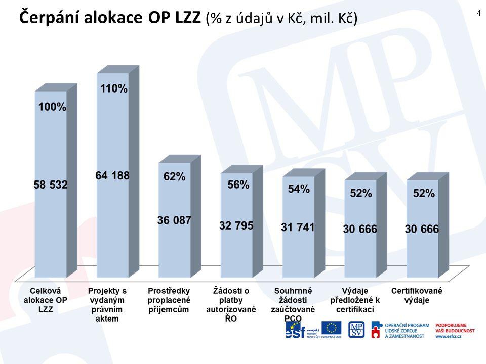 Čerpání alokace OP LZZ (% z údajů v Kč, mil. Kč)