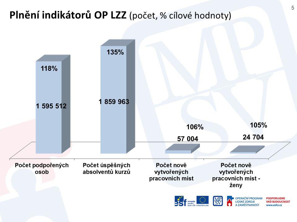 Plnění indikátorů OP LZZ (počet, % cílové hodnoty)