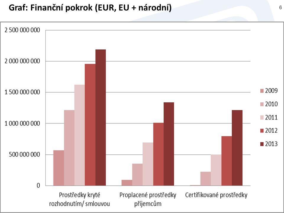 Graf: Finanční pokrok (EUR, EU + národní)