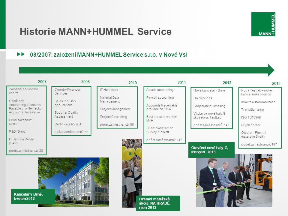 Historie MANN+HUMMEL Service