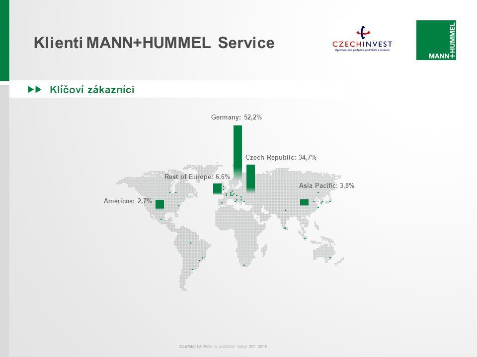 Klienti MANN+HUMMEL Service