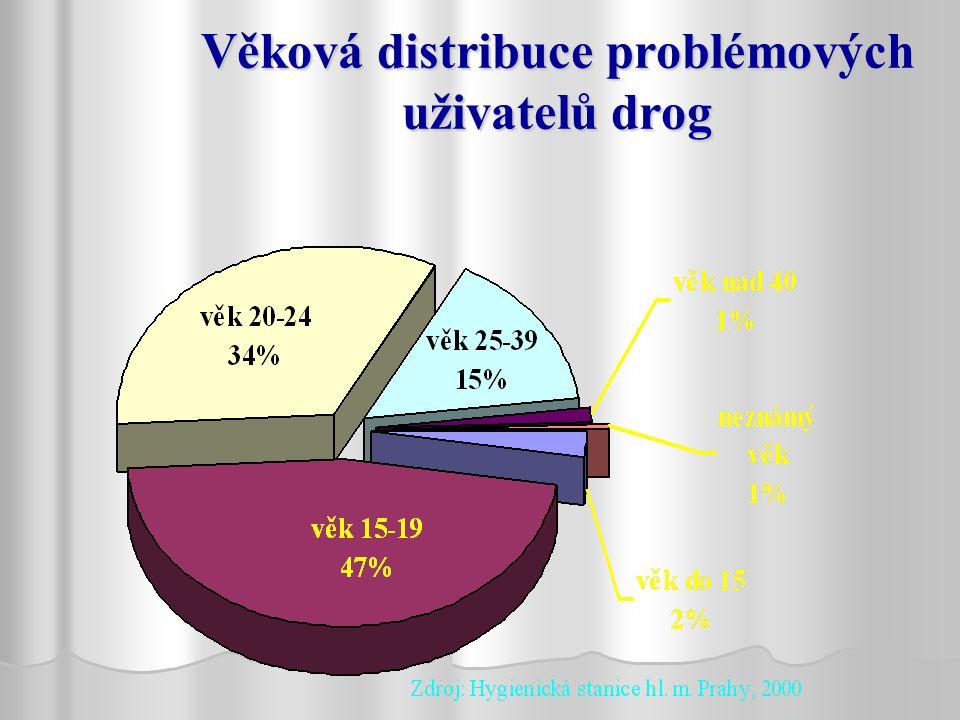 Věková distribuce problémových uživatelů drog