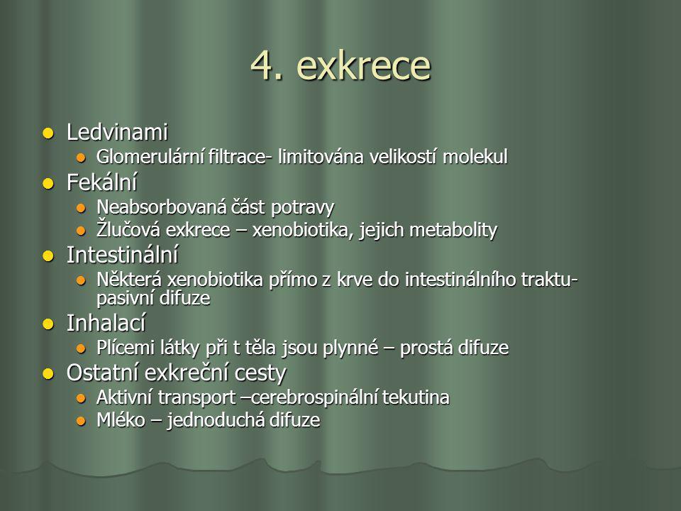 4. exkrece Ledvinami Fekální Intestinální Inhalací