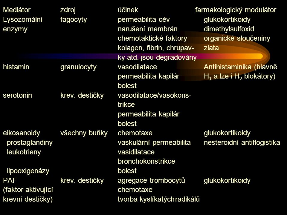 Mediátor zdroj účinek farmakologický modulátor