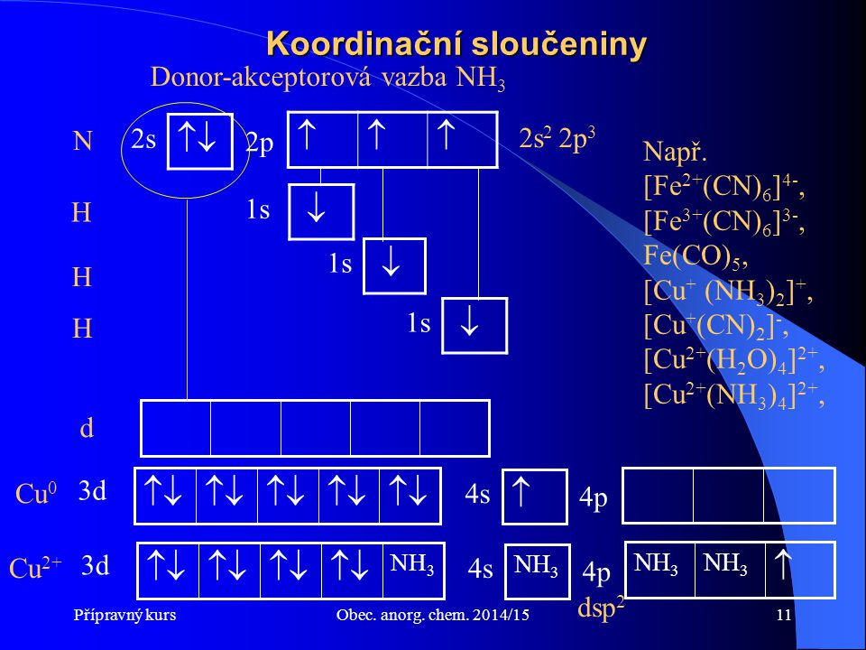Koordinační sloučeniny