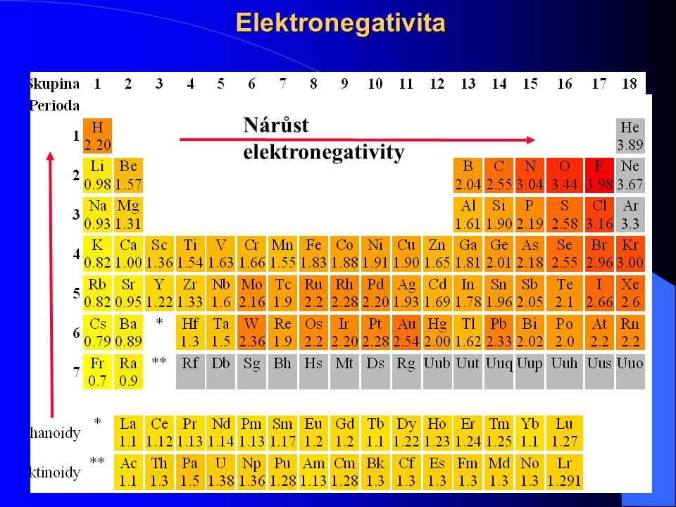 Elektronegativita Nárůst elektronegativity Přípravný kurs