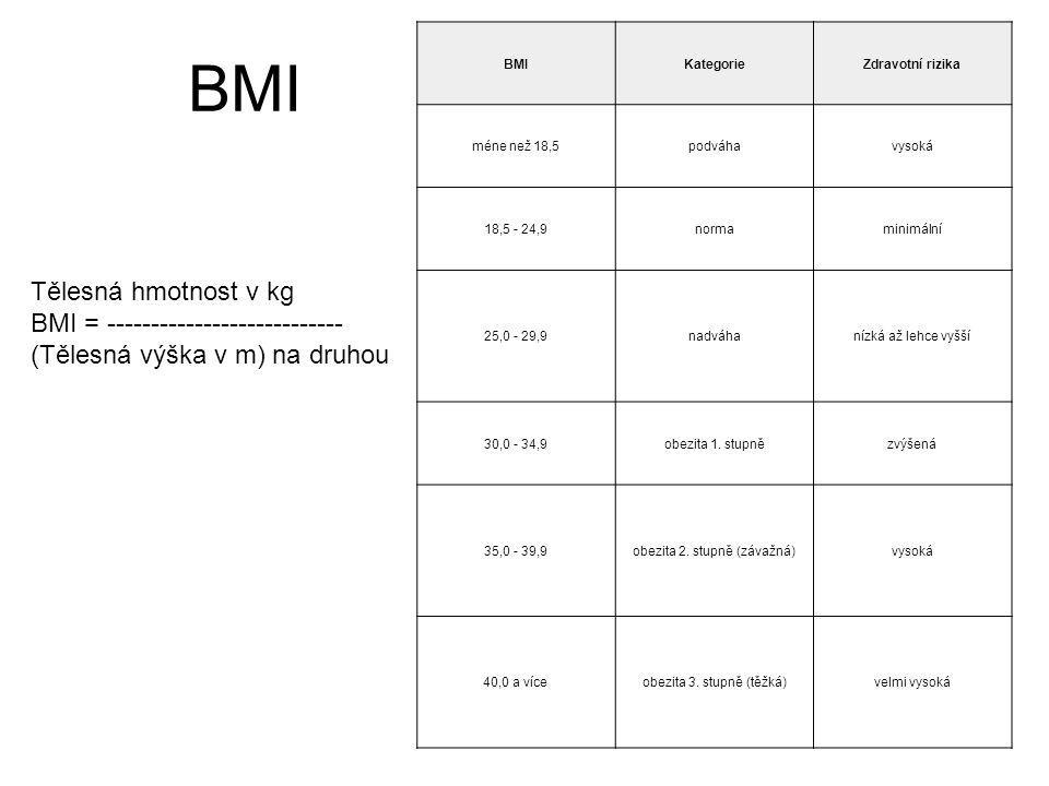 BMI BMI. Kategorie. Zdravotní rizika. méne než 18,5. podváha. vysoká. 18,5 - 24,9. norma. minimální.