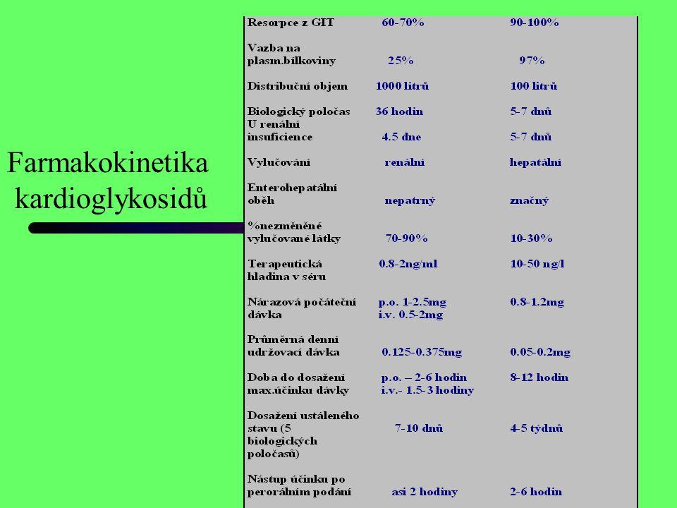 Farmakokinetika kardioglykosidů