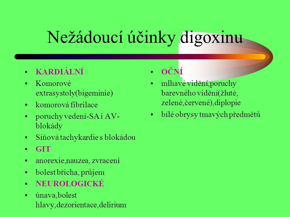 Nežádoucí účinky digoxinu