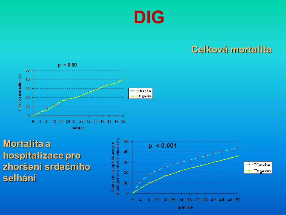 DIG Celková mortalita. p = 0.80. Mortalita a hospitalizace pro zhoršení srdečního selhání.