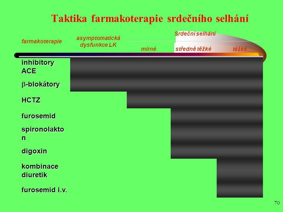 Taktika farmakoterapie srdečního selhání