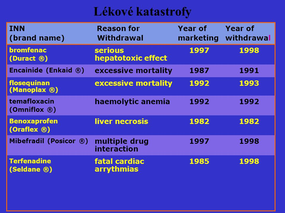 Lékové katastrofy INN (brand name) Reason for Withdrawal Year of