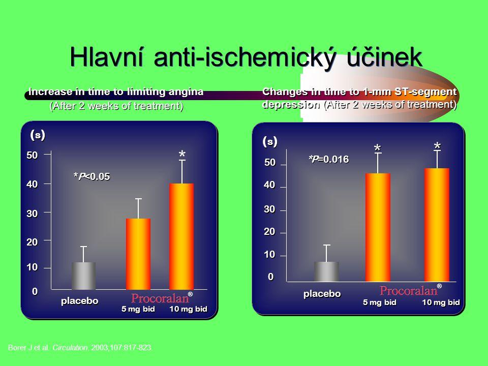Hlavní anti-ischemický účinek