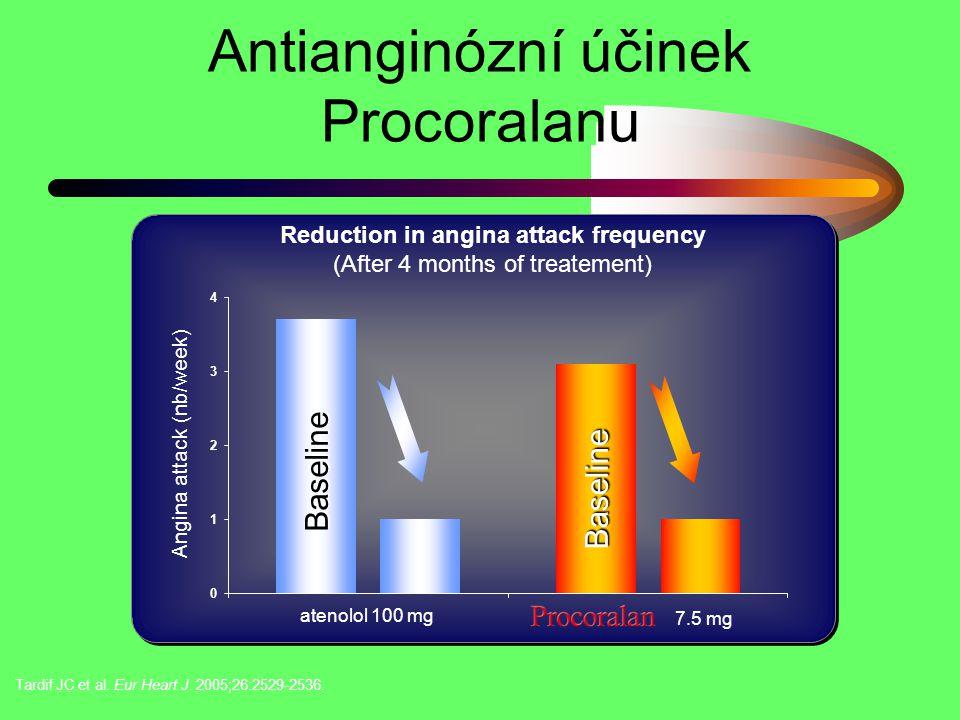 Antianginózní účinek Procoralanu