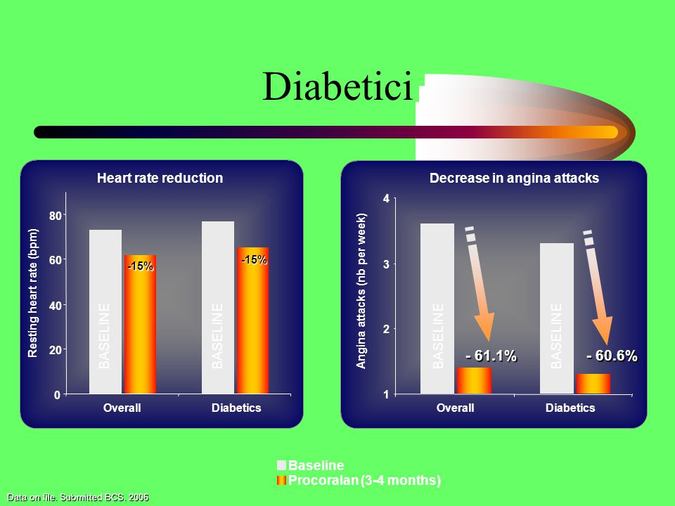 Diabetici % % Heart rate reduction